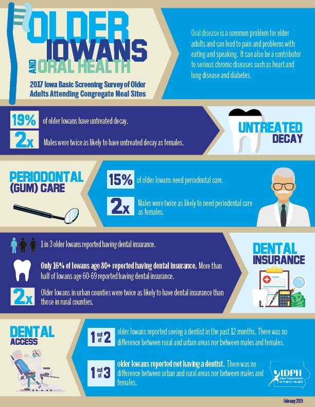 Infographic of Older Iowans and Oral Health. Download pdf